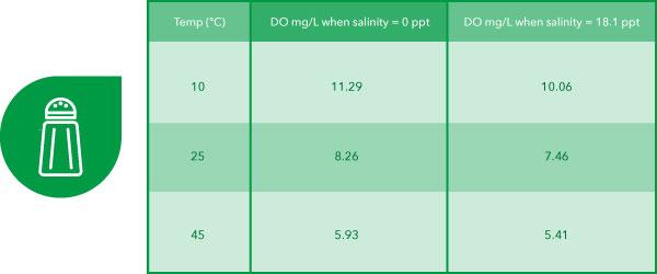dissolved oxygen values temperature salinity