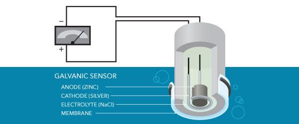 galvanic sensor dissolved oxygen meter