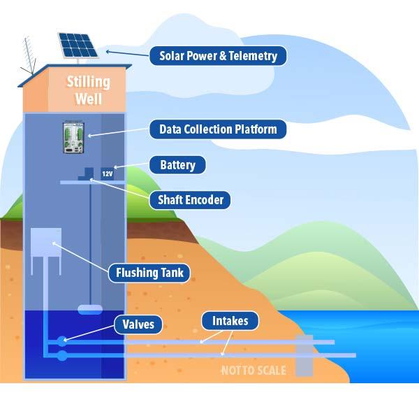 shaft encoder water level