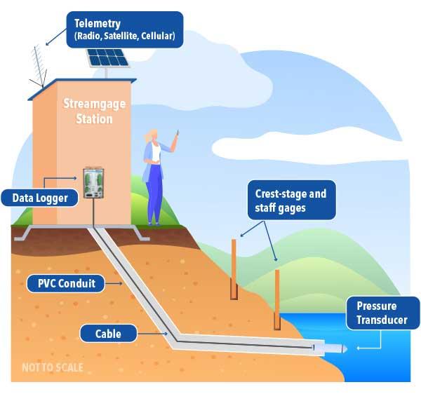 streamgage station pressure transducer