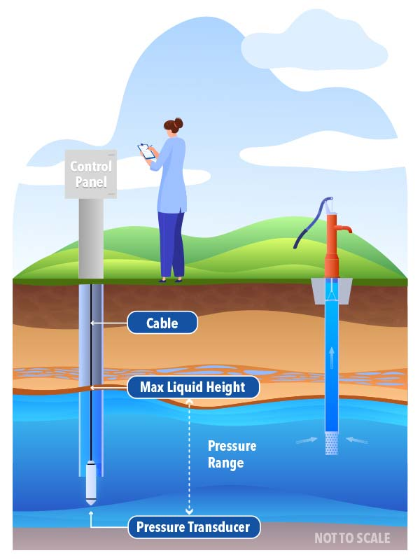 submersible pressure transducer measuring water level