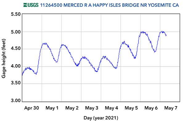 Water Level Streamgage Height Data