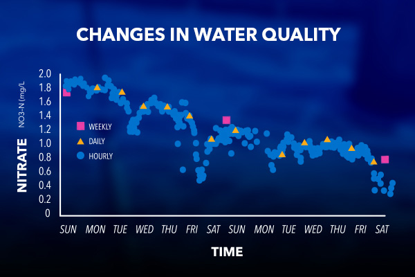 Nitrate Water Quality