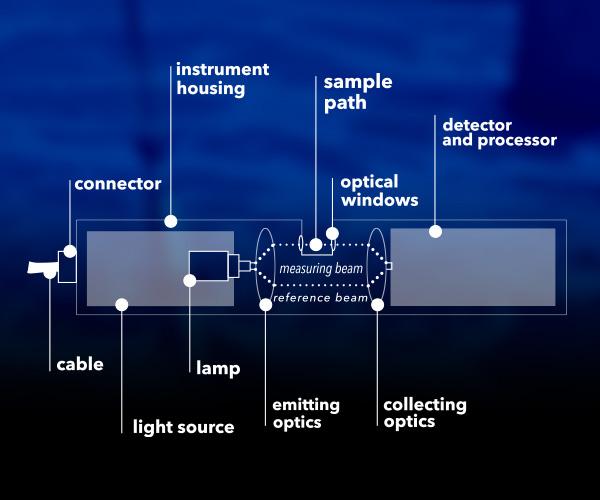 Nitrate Monitoring Sensor